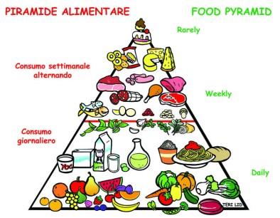 a food pyramid piramide alimentare heathy mediterranean diet illustration by Teri Lid blog